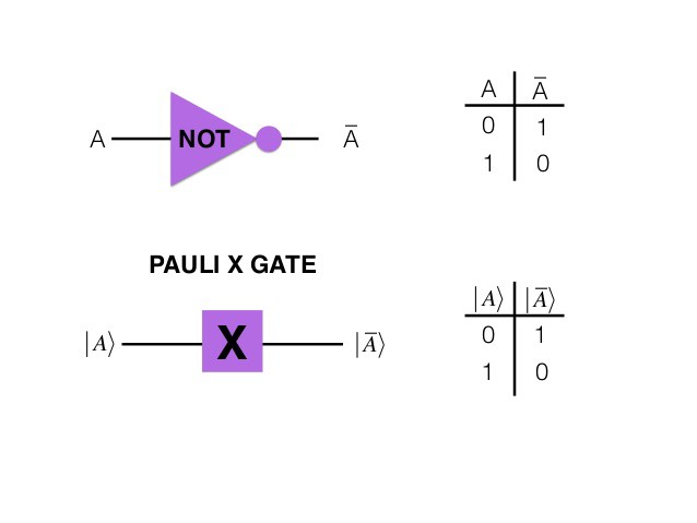Demystifying Quantum Gates — One Qubit At A Time - Towards Data Science