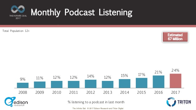 8 Major Podcast Predictions for 2018 - Pacific Content