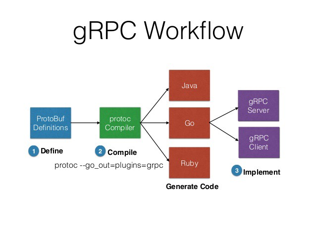 Inter-Service Communication with gRPC- Chapter 1 - Akshit