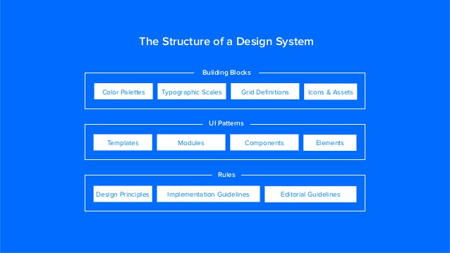 How To Build A Design System With A Small Team By Naema Baskanderi Freecodecamp Org Medium