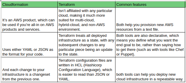 Terraform — New way of Infra Orchestration(Part-I