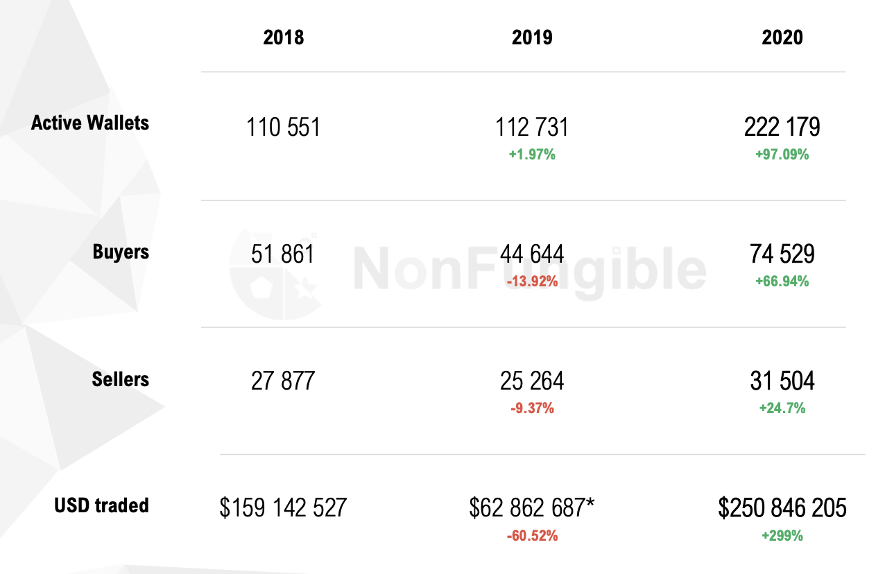 NonFungible.com, the trading volume of NFTs has increased 299% year-on-year to over USD250 million in 2020.