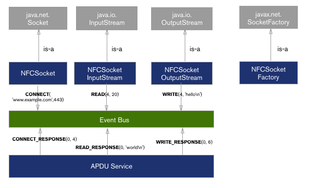 TCP/IP over NFC on Android (no root required) - Classy Code Blog
