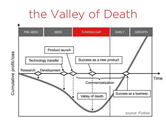 The Valley of Death☠️