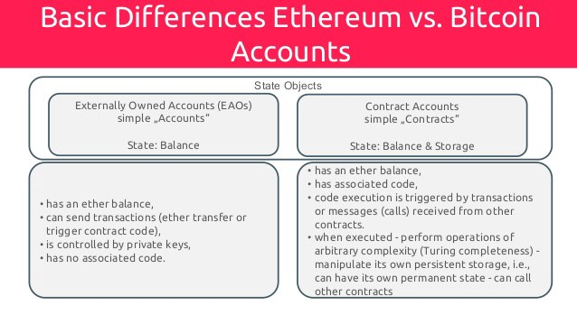 Ethereum, Ether And The Blockchain Ecosystem ! - codeburst