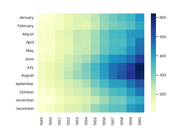 Data Visualization using Python for Machine Learning and Data science :