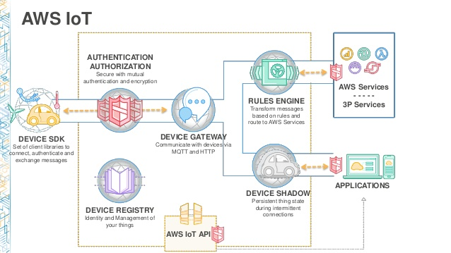 AWS IoT: Creating your first cloud-bound device - TensorIoT - Medium