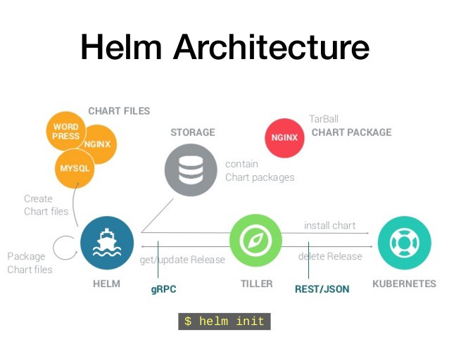 Taming Kubernetes with Helm - Francium Tech