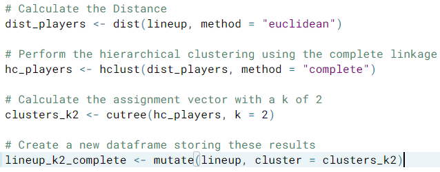 My notes on Cluster analyses and Unsupervised Learning in R
