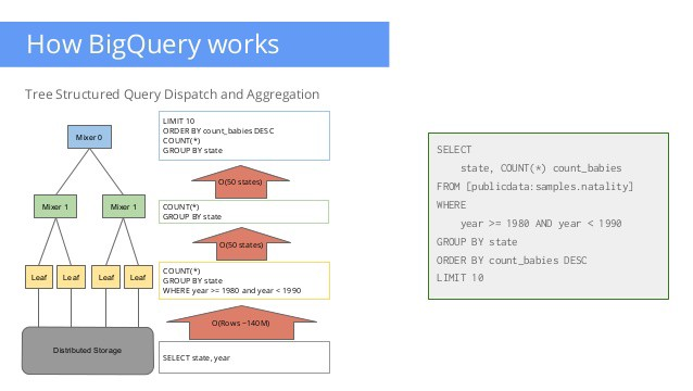 Datalab + BigQuery = fast! dataset queries to build Image ...