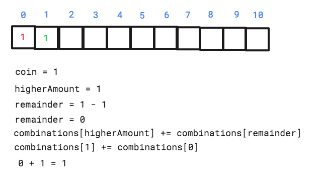 Solving the Coin Change problem with Dynamic Programming