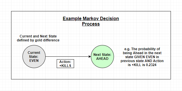 AI in Video Games: Improving Decision Making in League of