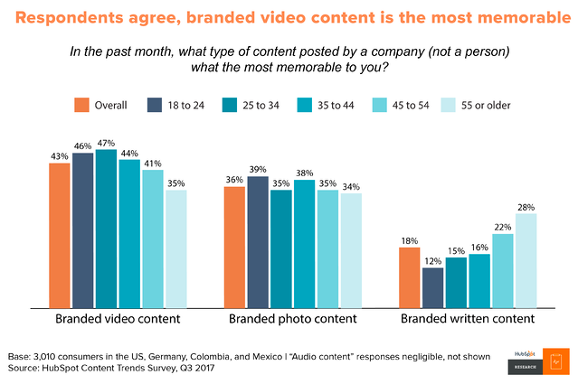 Video is the most memorable content in every age group