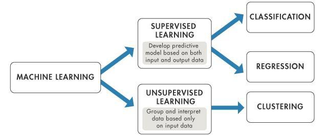 Image result for supervised and unsupervised machine learning