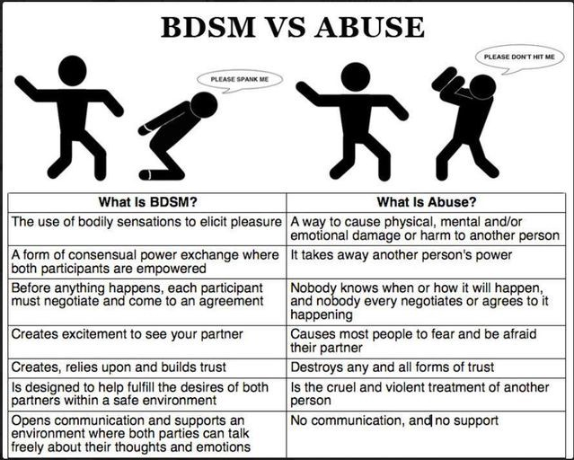 BDSM vs Abuse. BDSM is a sexual activity that is participated in by consenting adults.