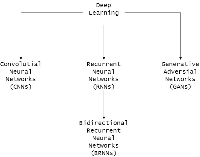 Different types of neural networks