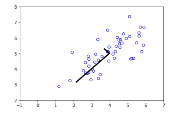 Andrew Ng's Machine Learning Course in Python (Kmeans-Clustering, PCA)
