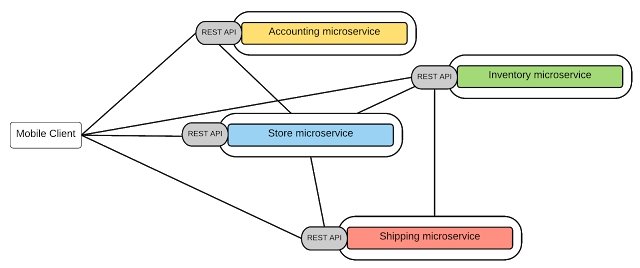 Pragmatic Microservices - Microservices in Practice - Medium