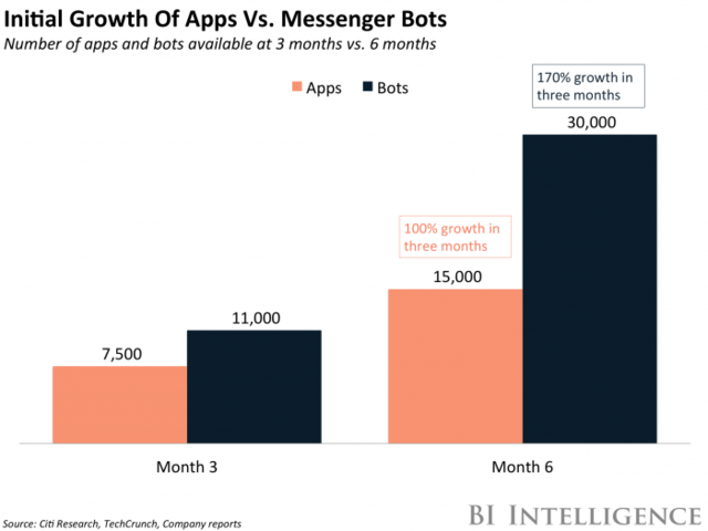 Chatbot Report 2018: Global Trends and Analysis - Chatbots Magazine
