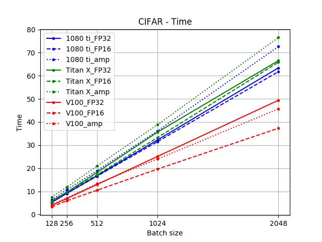 Use NVIDIA Apex for Easy Mixed Precision Training in PyTorch