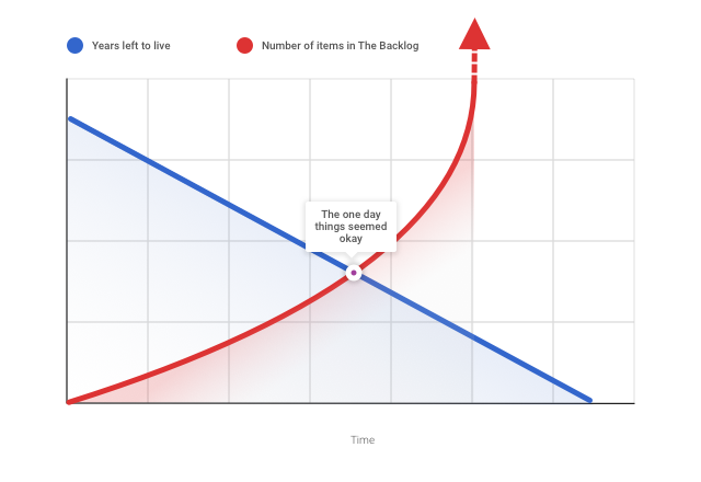 Graph showing reducing days and increasing number of items in your backlog