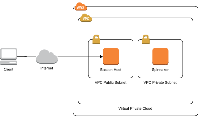 AWS Architecture Diagram — with 2019 new icons & Over 50