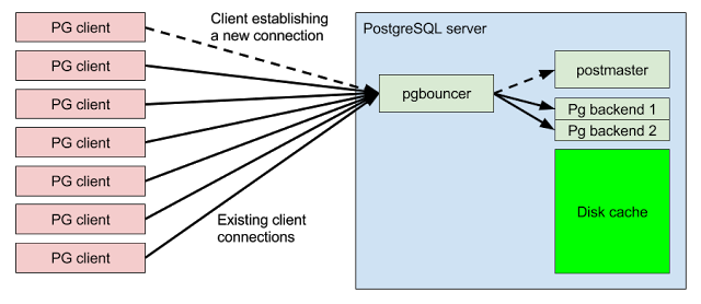 Aiven PostgreSQL connection pooling - Aiven - Medium