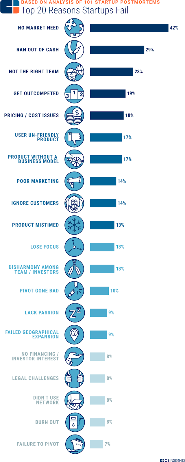 CB Insights—top 20 reasons why startups fail
