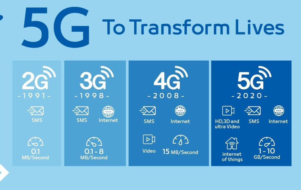 evolution on 5g network