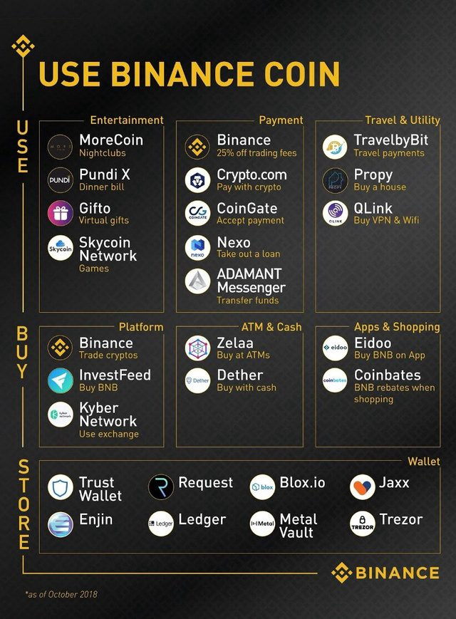 Binance —Ambition to become the top 3 Cryptocurrencies