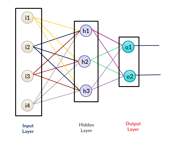 Figure 8: General structure for an artificial neural network with three layers, an input layer, a hidden layer, and an output