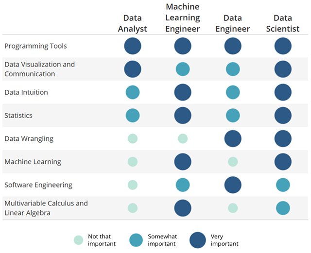 Top 10 Data Scientist Skills Required in the Career