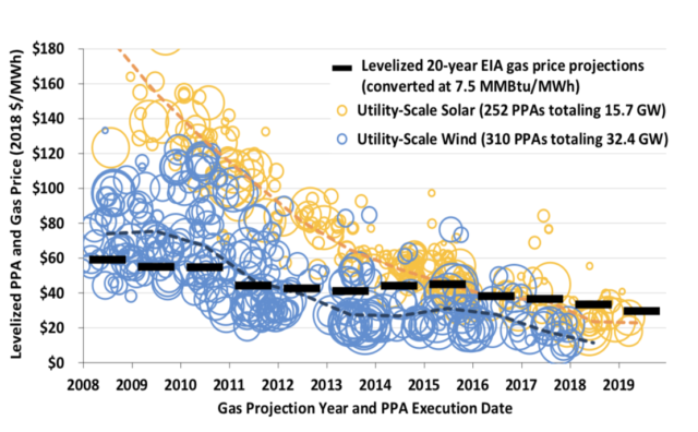 Chart of wind and solar power purchase agreements vs natural gas generation