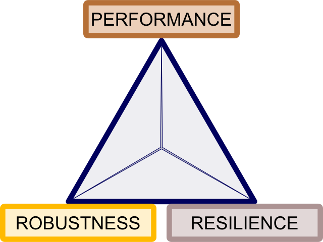 The complexity triangle.