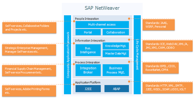 Evolution of SAP ERP Architecture in 11 Steps - Sap newbie