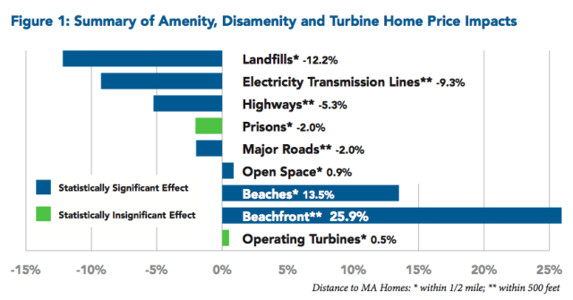 Chart showing varying types of infrastructure and its impacts on property values