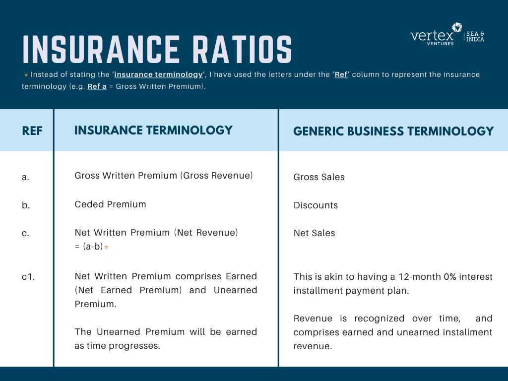This table highlights insurance terminology from P&L statements.