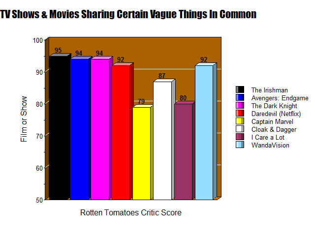 A graph showing the statistics of RottenTomatoes scores for various films