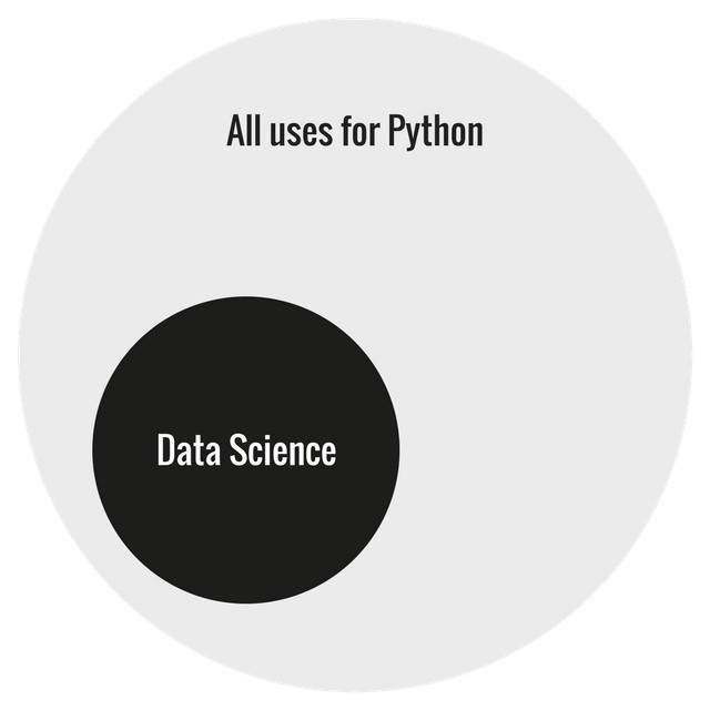 Beginner's Guide to Machine Learning with Python - Towards Data Science