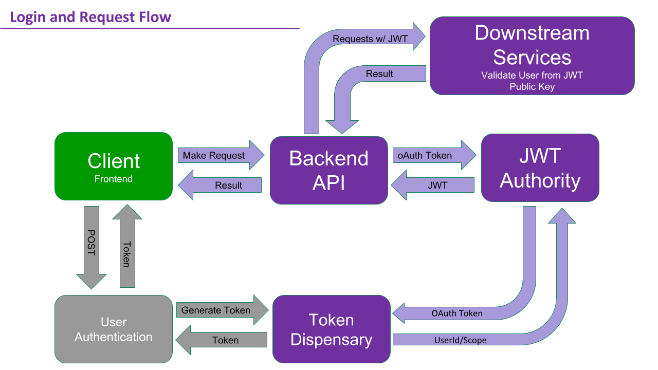 How Twitch Addresses Scalability and Authentication