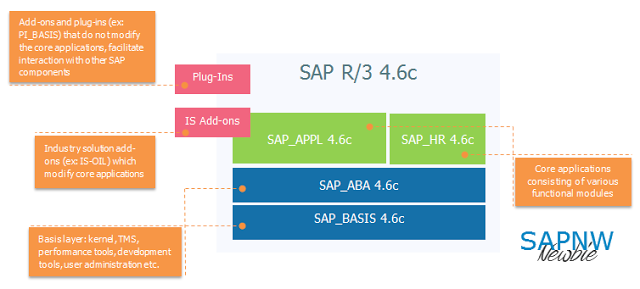 while the architecture was evolving, sap also reinvented the way users  interacted with sap application
