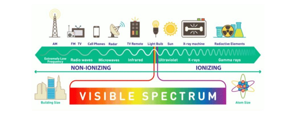 Electromagnetic spectrum-5g health studies Is 5G radiation harmful to the body techdevv media