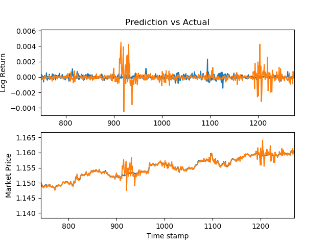 Using Machine Learning to Predict Stock Prices - Analytics