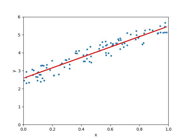 Linear Regression using Python - Towards Data Science