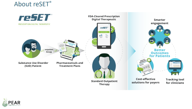 Digital Therapeutics: Searching for Their Place in Healthcare