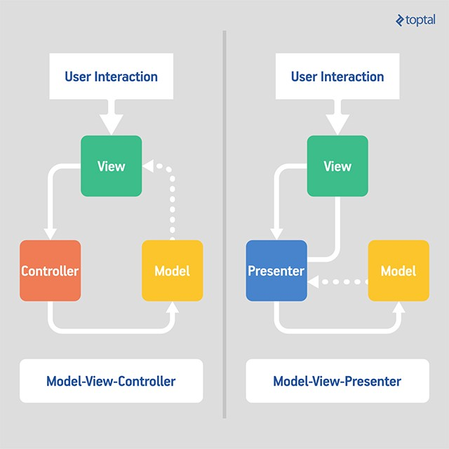 model view presenter mvp  in android with a simple demo
