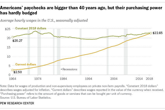 https://www.pewresearch.org/fact-tank/2018/08/07/for-most-us-workers-real-wages-have-barely-budged-for-decades/