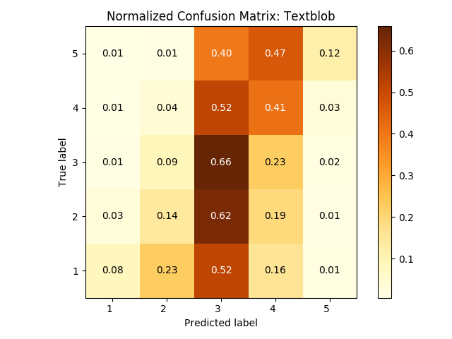 Fine Grained Sentiment Analysis In Python Part 1 Towards