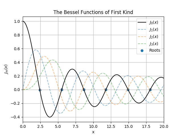 Approximating Bessel Functions Using Simpson S Rule