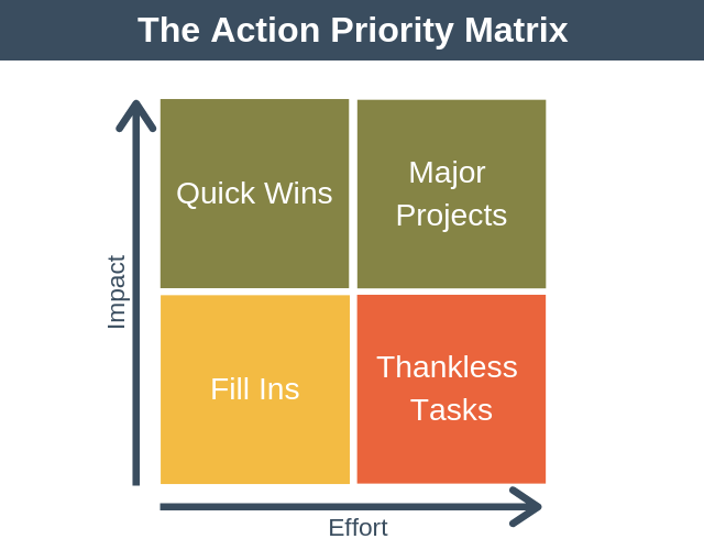 Some Commonly Used Matrix You Can Use This In Your Work For By Alan Dong Medium